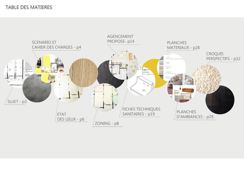 Table des matières book projet aménagement